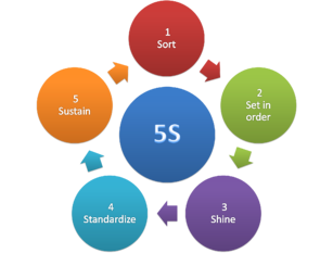 5S Methodology - Are you lean enough?