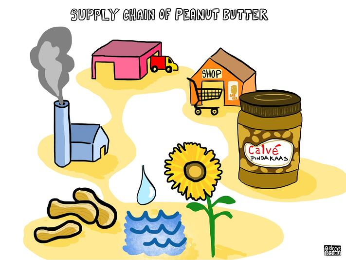 Understanding your supply chain - supply chain of peanut butter. Image by Elco van Staveren