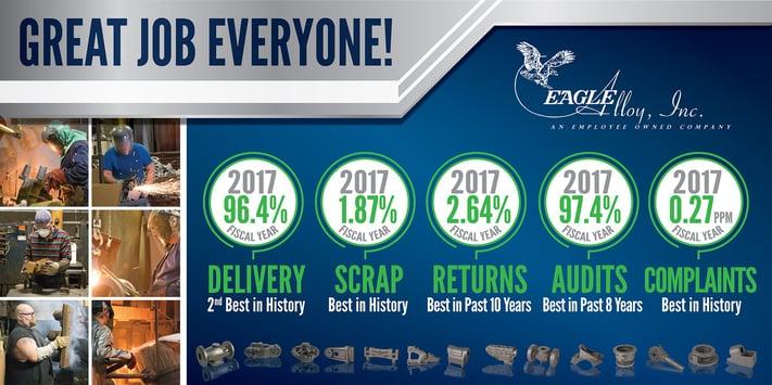 Eagle Alloy Inc. Improvements Based on Lean Manufacturing