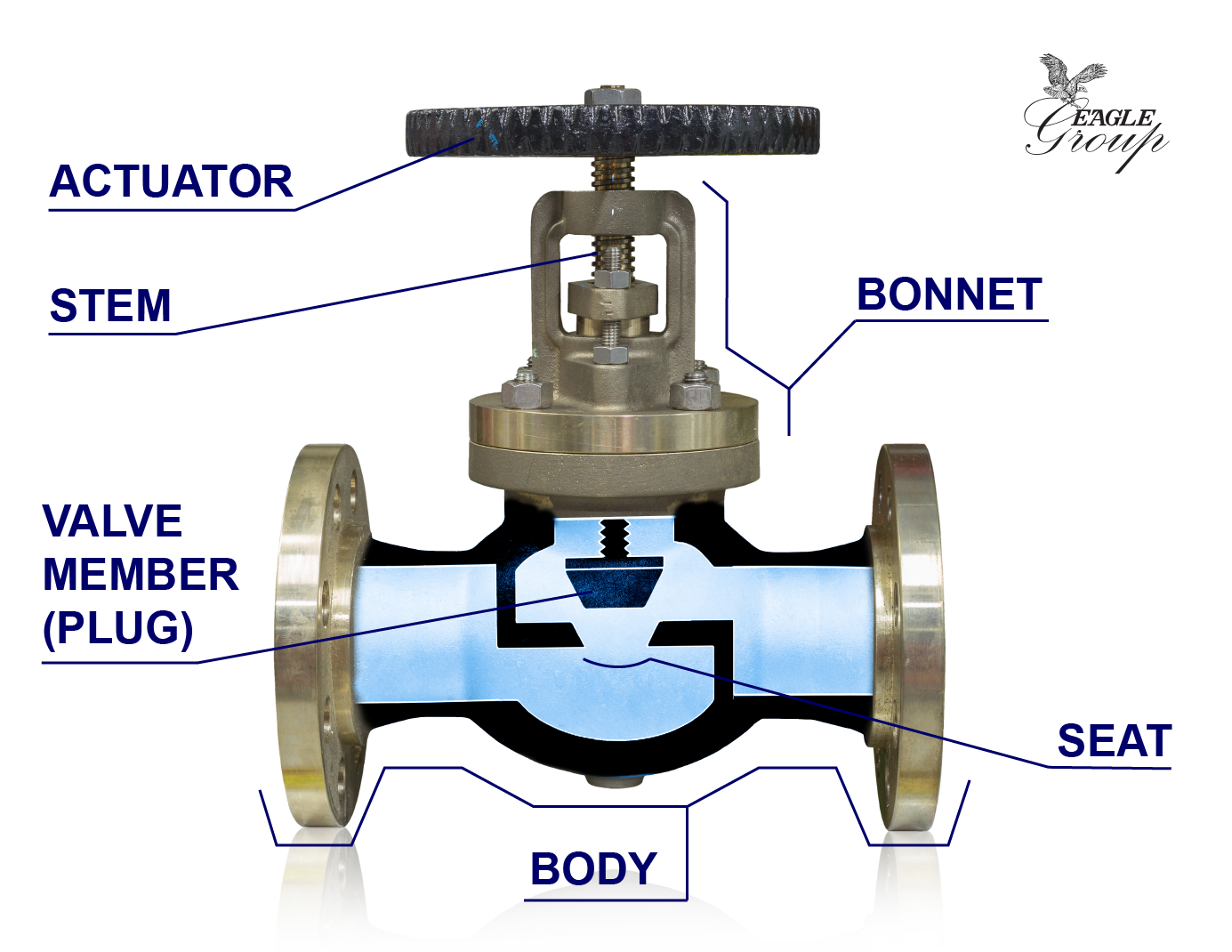 Anatomy of an industrial valve - Globe valve with labeled components