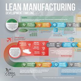 Lean Manufacturing Timeline Infographic - the Eagle Group
