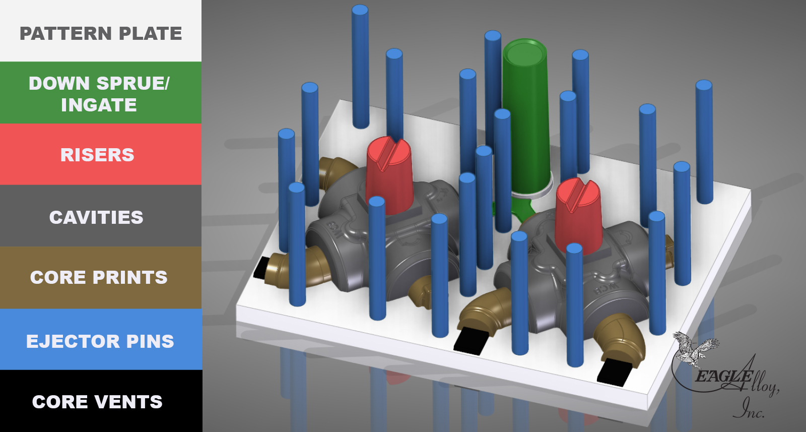 Shell Mold Casting Tooling - Color-Coded Components