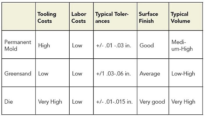 comparison of aluminum casting methods