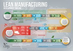 Lean Manufacturing Development Timeline - The Eagle Group