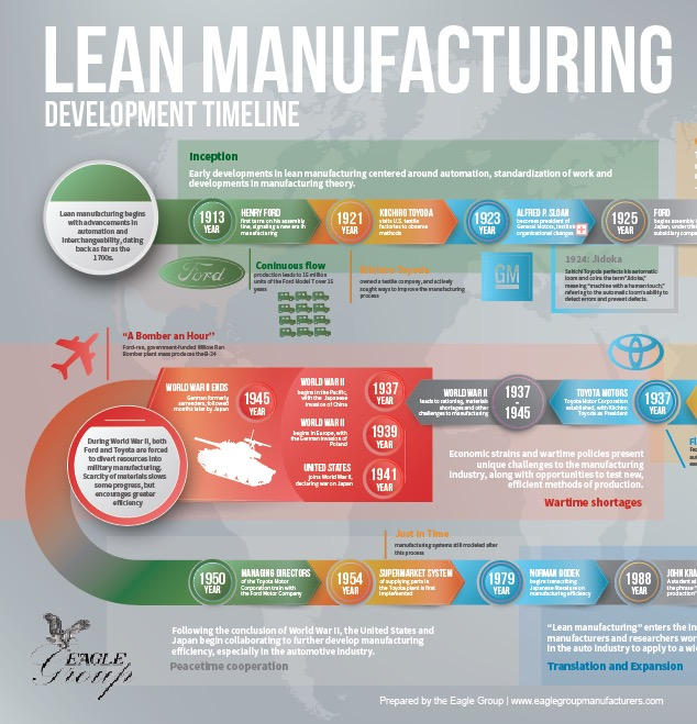 Lean Manufacturing Timeline Infographic